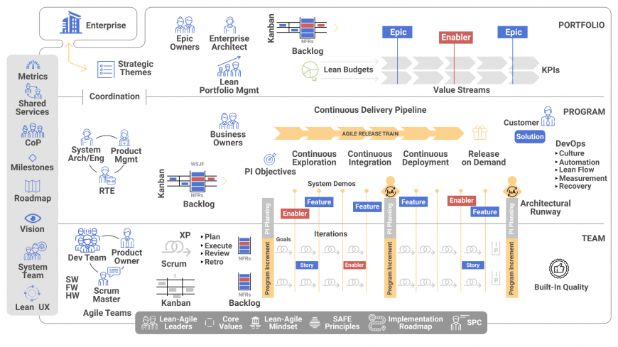 Scaled Agile Framework at work | ASSIST Software Romania
