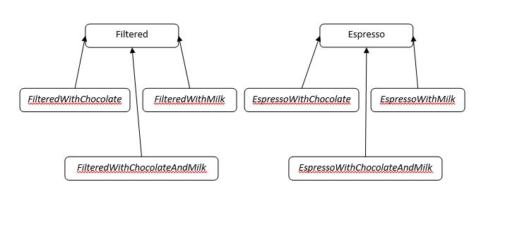 C# decorator