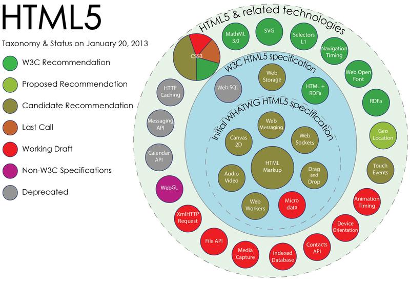 Html5 Taxonomy